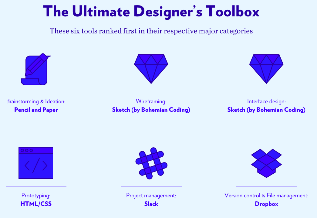 The Design Tools Survey results.