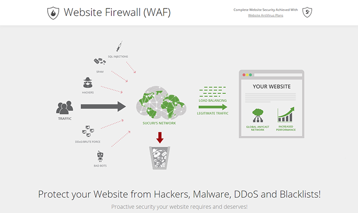 WAF and Website Malware Protection Sucuri Website Firewall