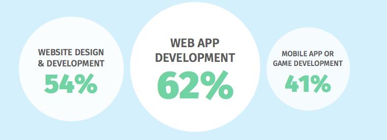 survey report web client collaboration