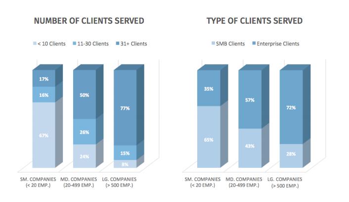 client collaboration web design