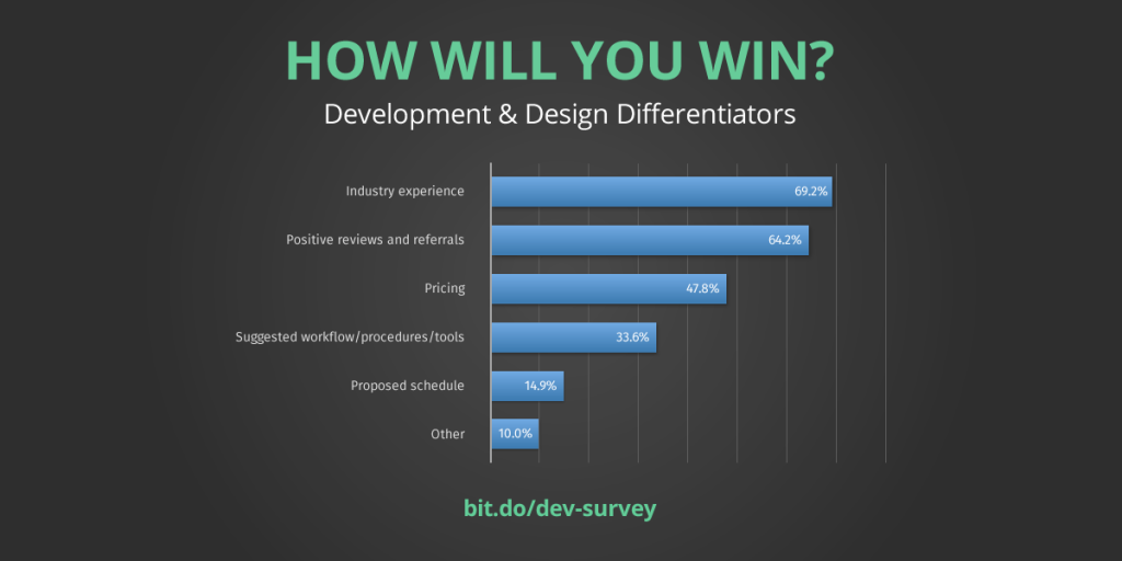 key differentiators for web designers