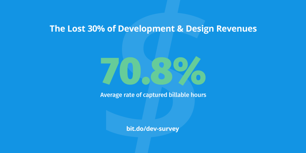 Web development and design companies are shouldering financial burdens as a result of poor tracking. Billable hours remain uncaptured, companies spend resources handling regular billing disputes, and hours are forfeited due to poor documentation. If they could find a way to infuse better tracking into their workflows, web development shops could bill 30% more, collect 30% more, reduce 5 billing disputes, and increase profits by over 30%! Too much money is being left on the table with current tracking.