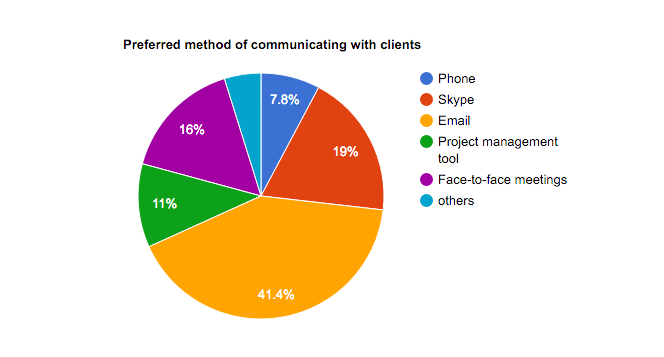 preferred method of communication web design