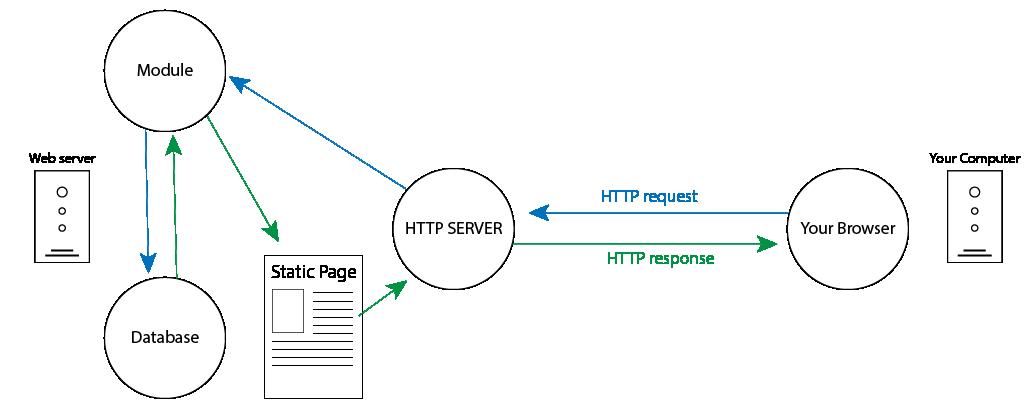 illustration of a dynamic web server