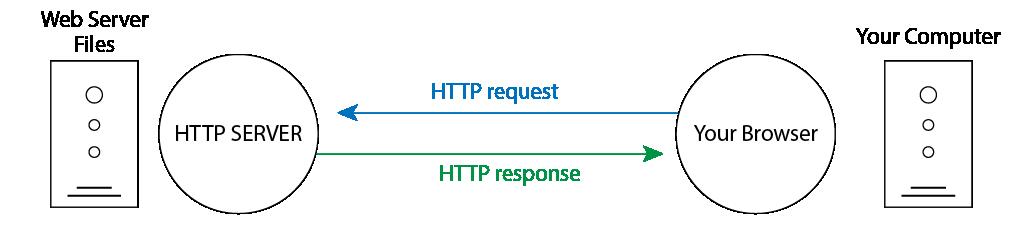 illustration of a static web server