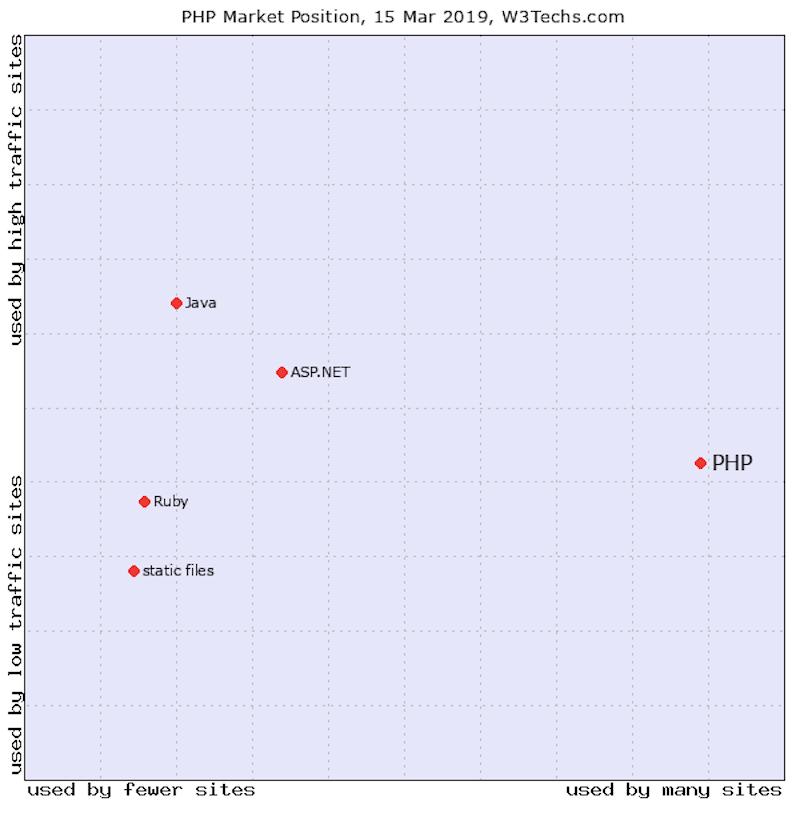 PHP Usage