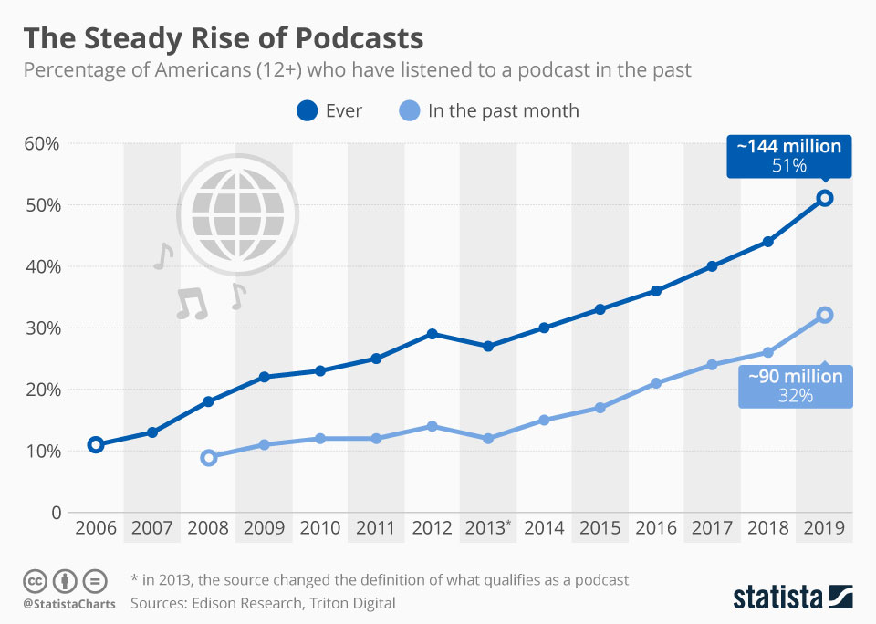 podcasts popularity growth chart