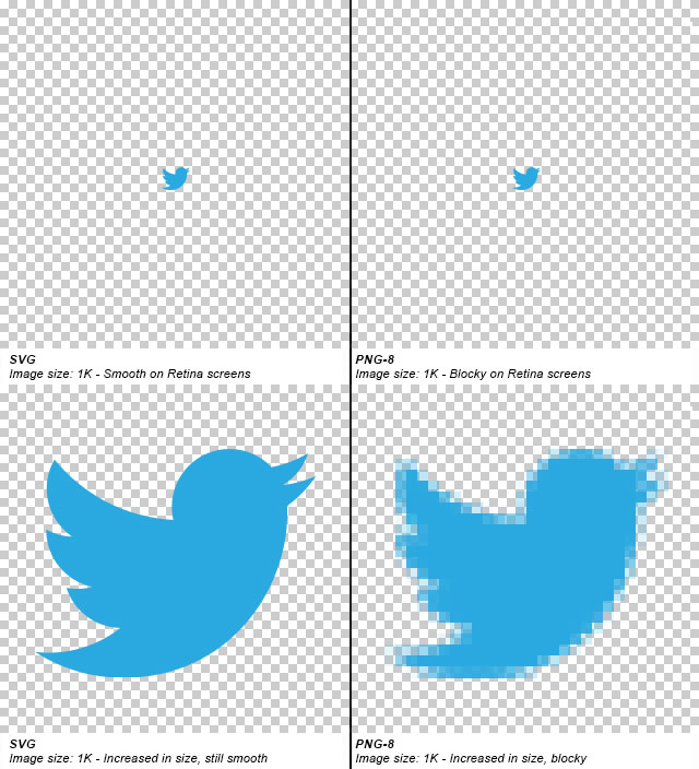 svg vs rasterized images scaling example