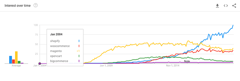 Google Trends data for popular ecommerce platforms