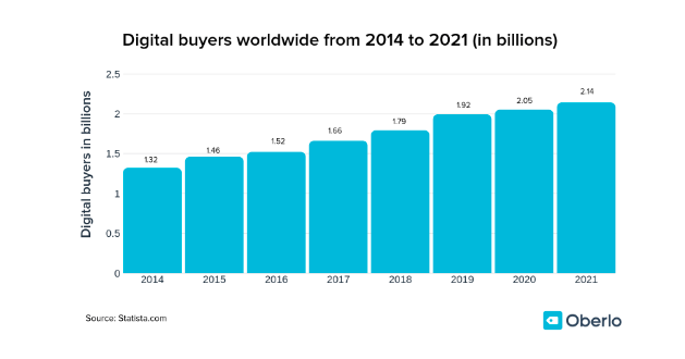 Global online shoppers 2014 - 2021