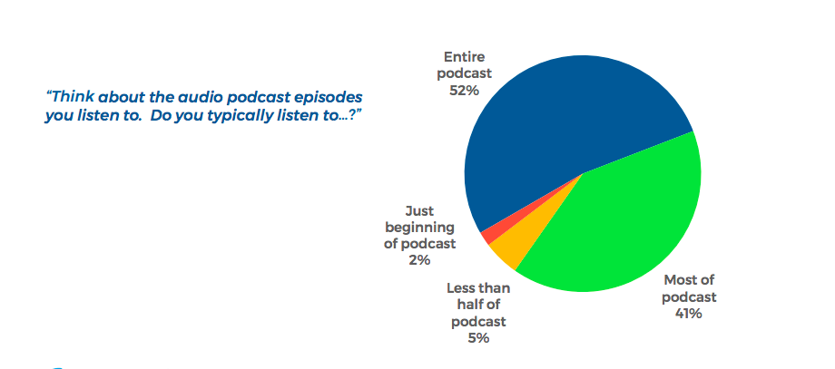 How much of a podcast people listen to