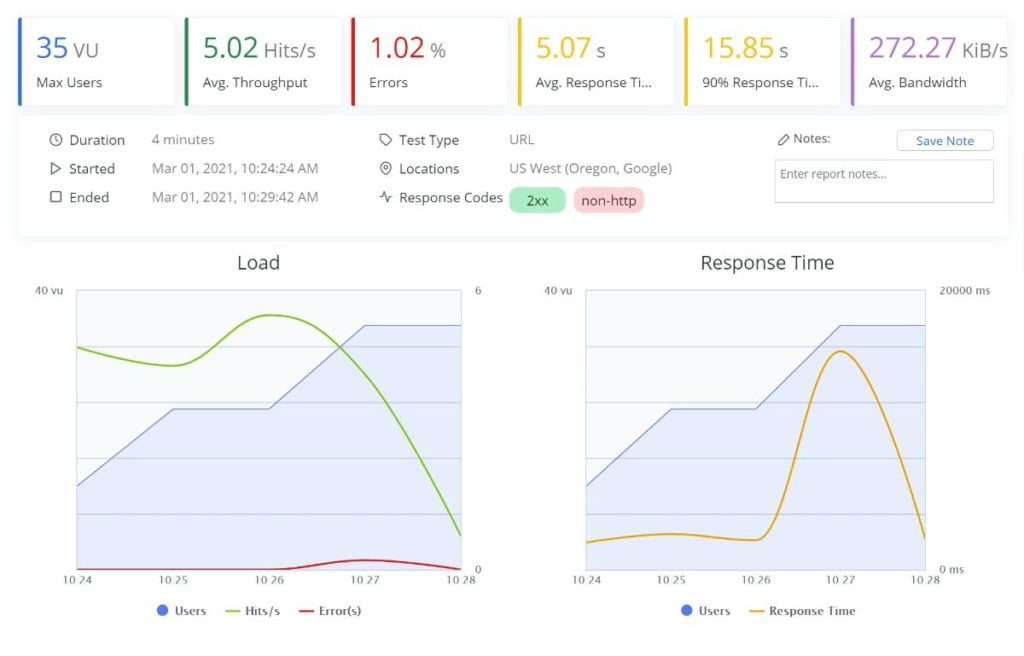 Bluehost review of BlazeMeter performance test