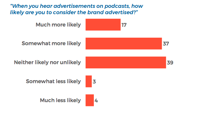 Likelihood people will consider brands being advertised on podcasts