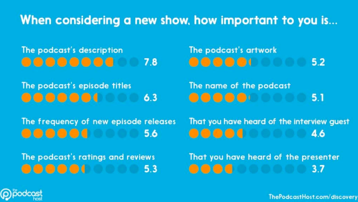 Importance of different factors when considering a new podcast