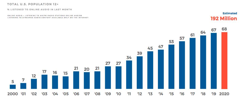 increase in online listening