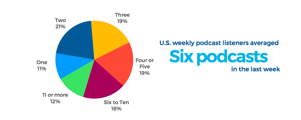 Average number of podcasts people listen to