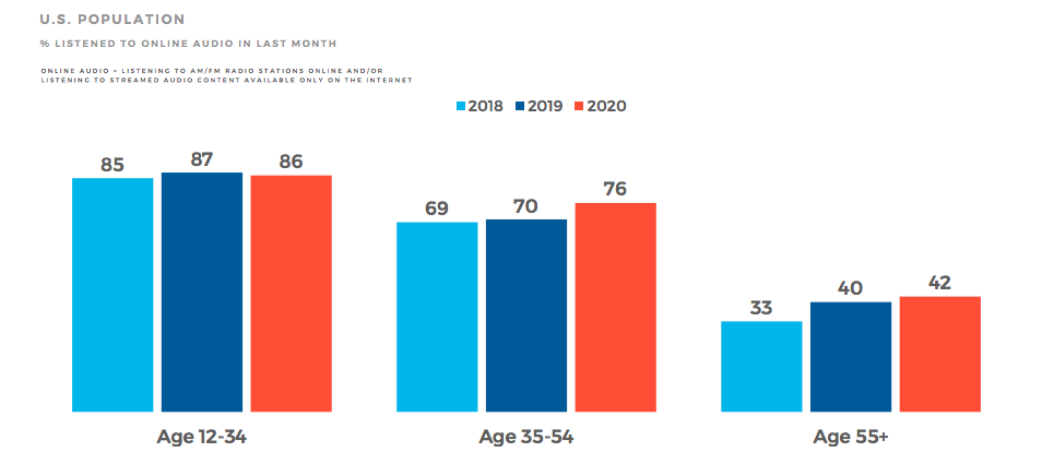 Podcast hours listening by age