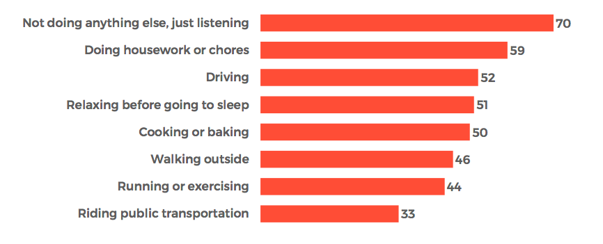 What people do while listening to podcasts