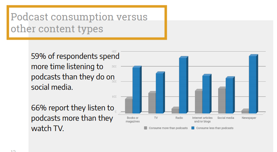 podcast consumption vs other content types