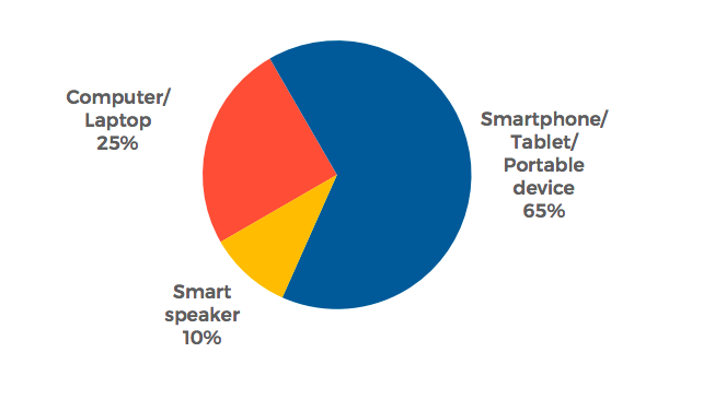 devices people listen to podcasts on