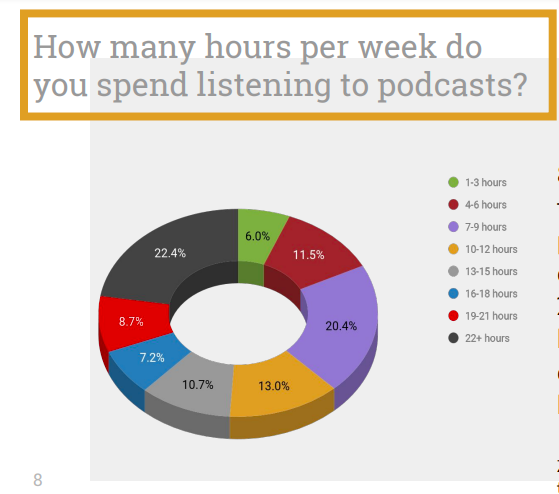 weekly podcast listening time