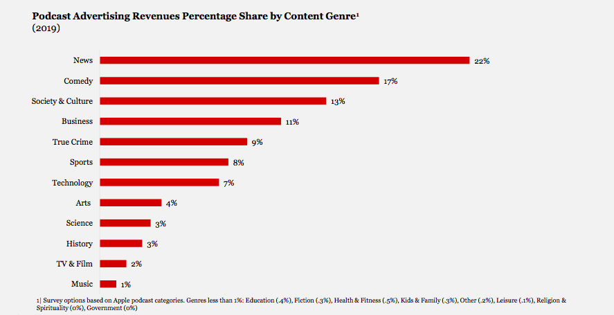 podcast advertising revenue by genre