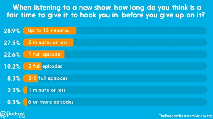 How fast listeners abandon a podcast