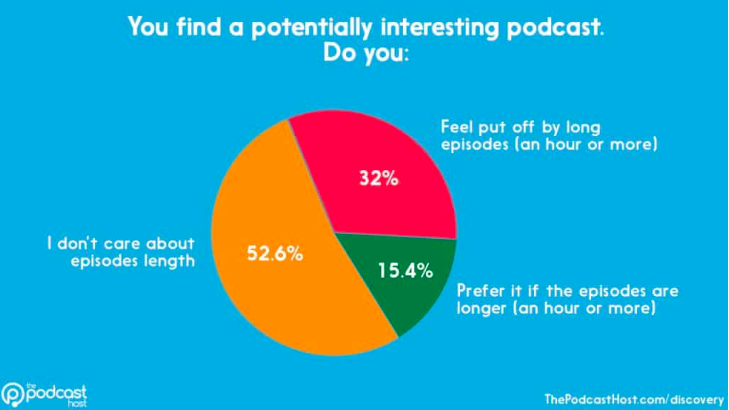 Are you put off by podcast length?