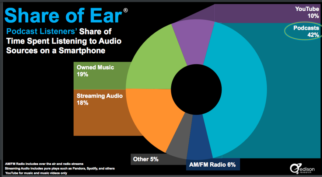 what people listen to on their smart phone
