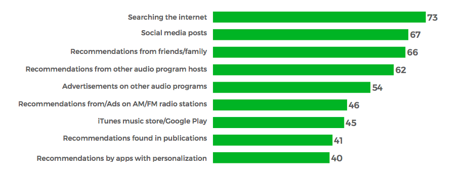 How people find podcasts