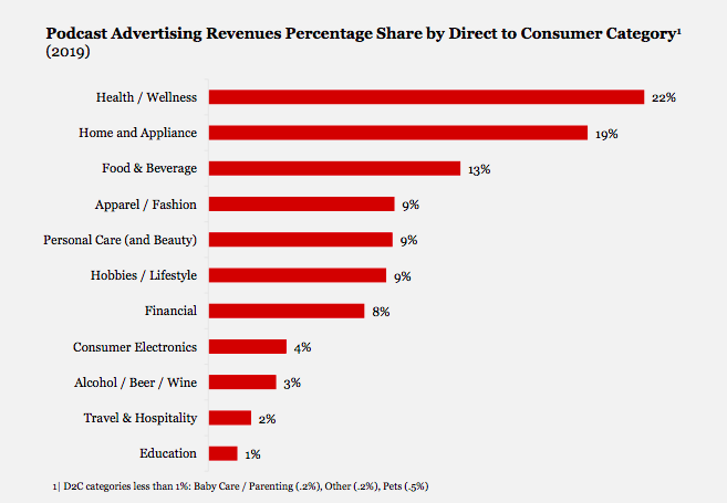 categories of brands that spend the most on podcasts