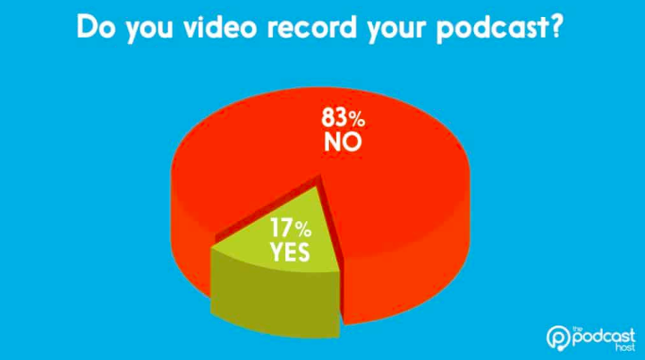Percentage of podcast creators that also video