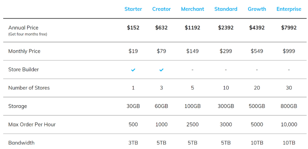 Nexcess WooCommerce pricing review
