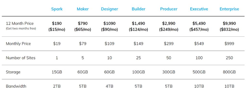 Nexcess WordPress pricing review